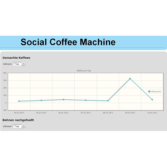 Social Coffee Machine 2013